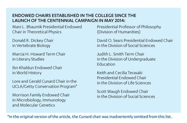Endowed Chairs Established in the College since the launch of the Centennial Campaign in May 2014