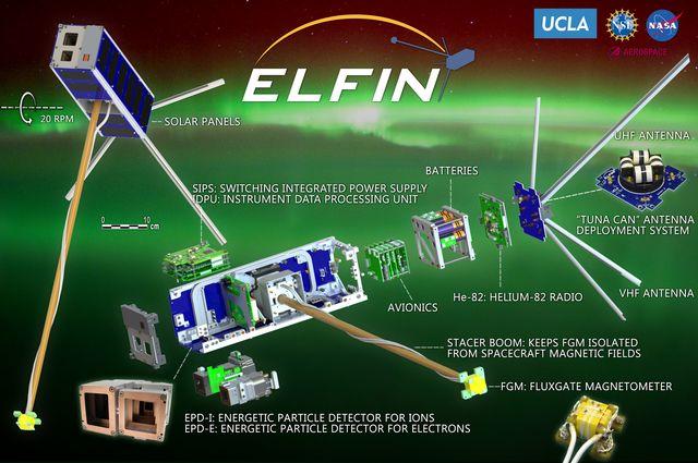 Diagram of ELFIN components