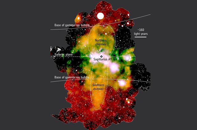 The galactic chimneys (yellow-orange areas extending vertically) are centered on the supermassive black hole at the center of our galaxy.